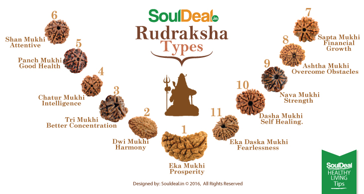 RUDRAKSHA and types