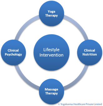 LIFESTYLE DISEASES NEED LIFESTYLE MEDICINE