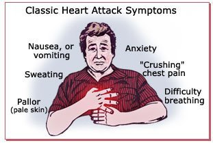 Symptoms of MYOCARDIAL INFARCTION(heart attack)