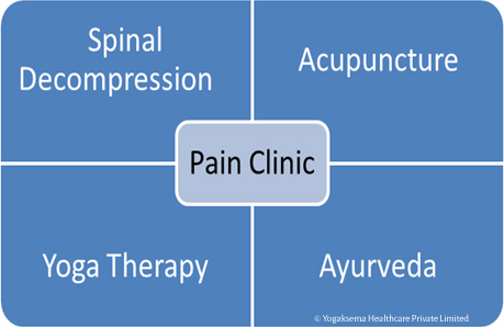 What is  a PAIN CLINIC