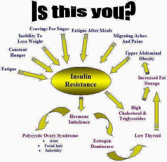 PCOD-PCOS-managing insulin resistance
