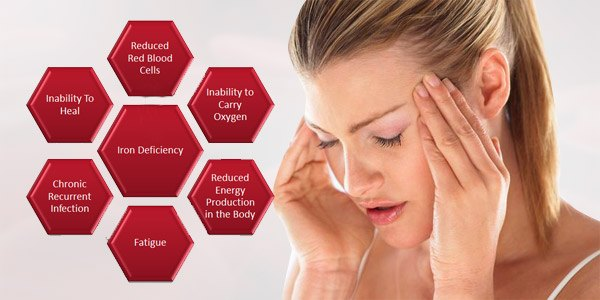 What causes Iron Deficiency?