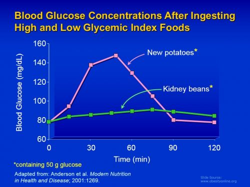 What is Glycaemic Index?