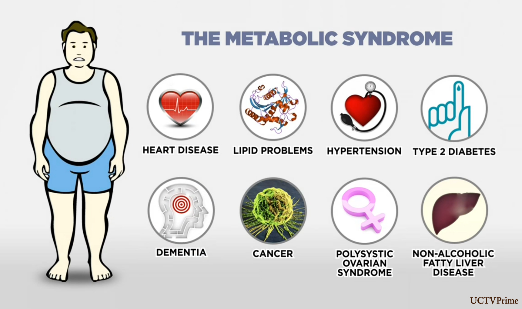 What is metabolic syndrome and how is it linked to heart disease?