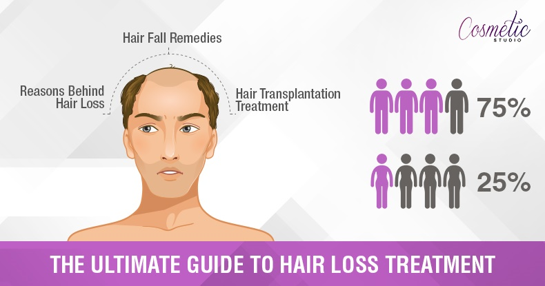 The Ultimate Guide To Hair Loss Treatment 2017 !.. What Really Works?