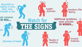 Heart Attack: signs, symptoms and causes