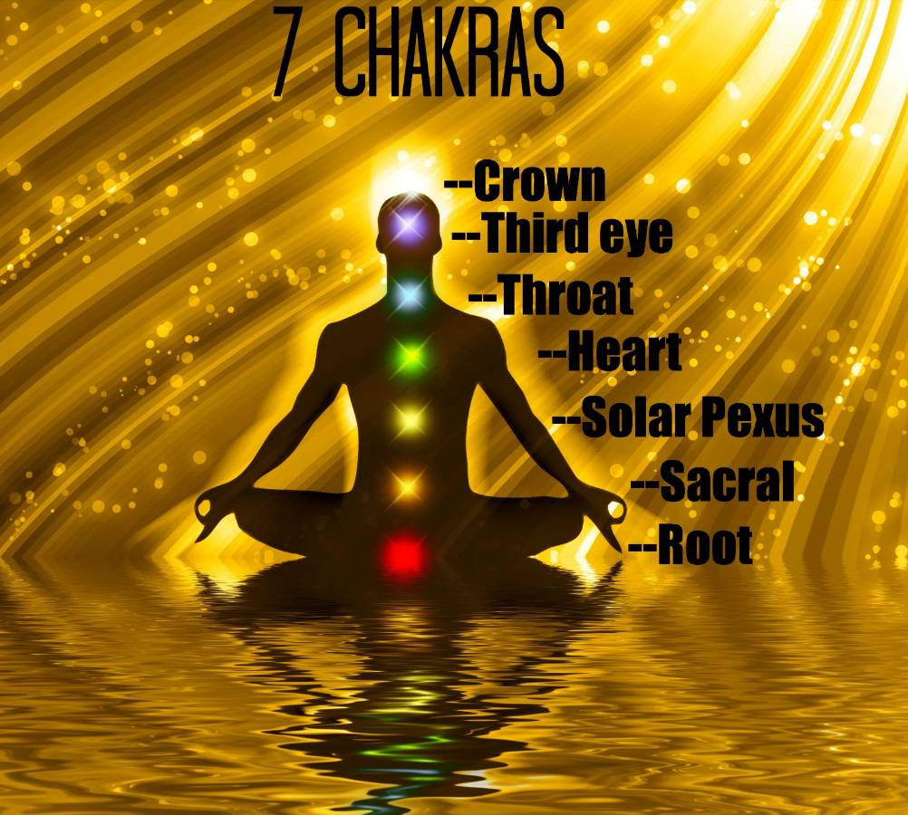 What are Chakras?