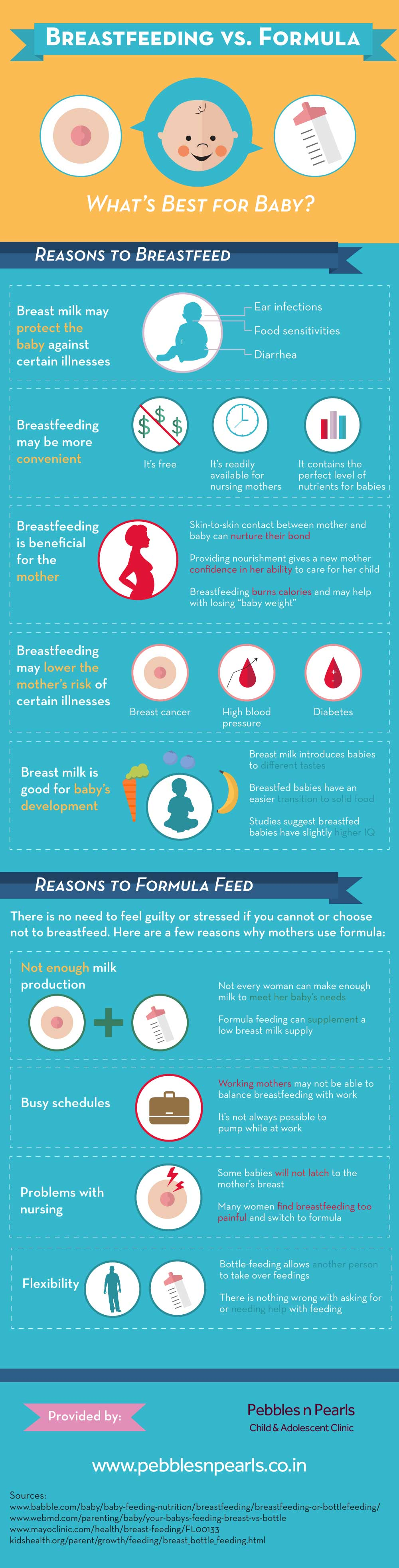 Breastfeeding vs Formula